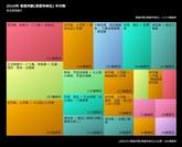 2016鴻巣市事業所数 中分類.jpg