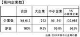 県内企業数.jpg
